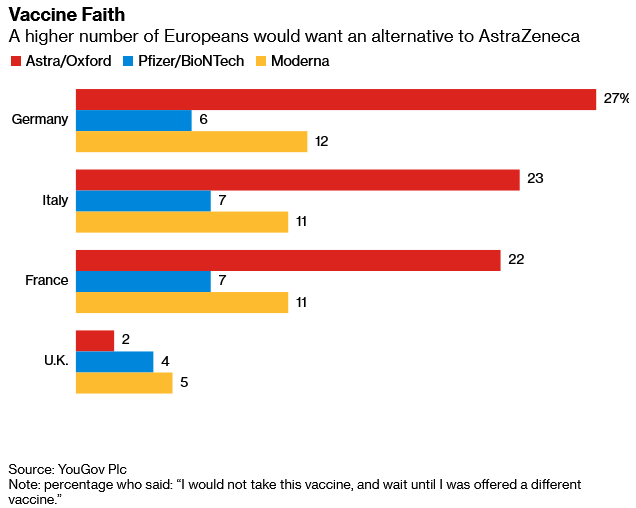 Europeans don't want AstraZeneca.