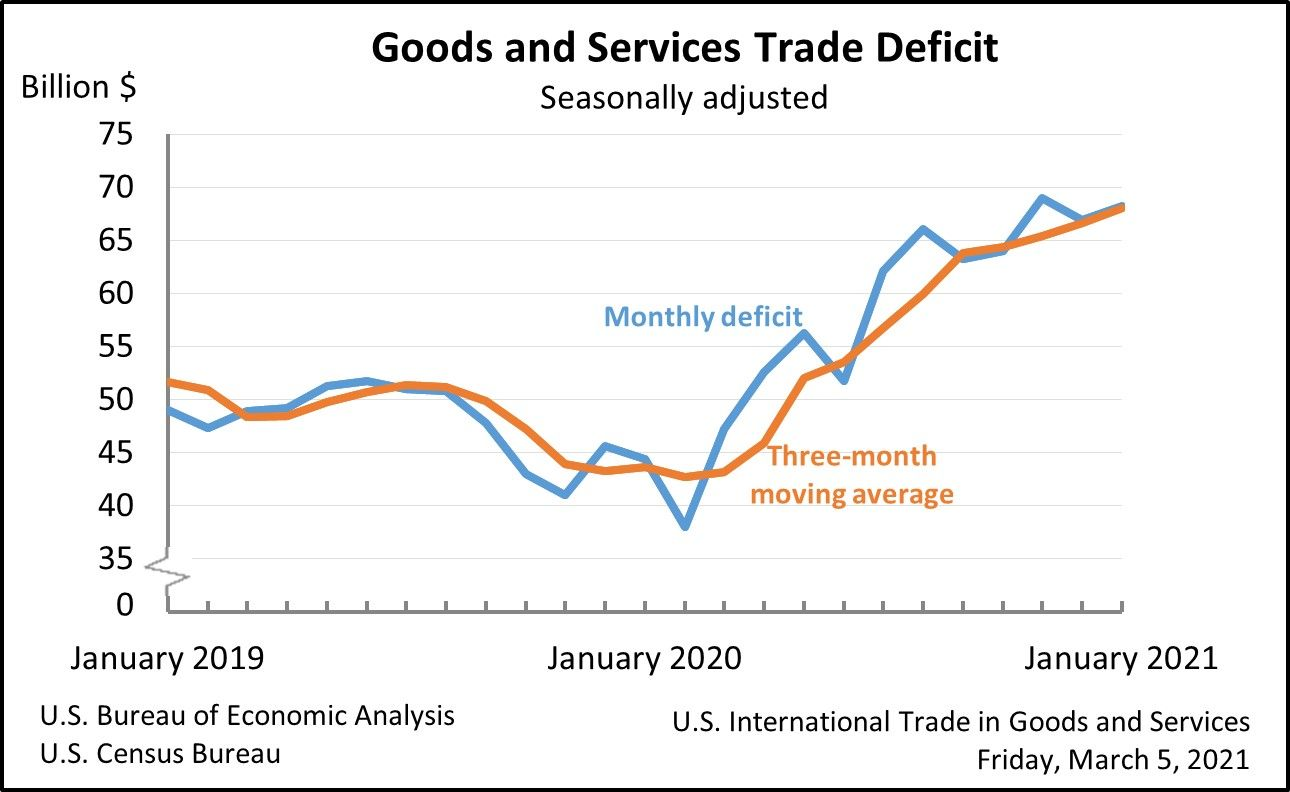 The US trade deficit just keeps growing.