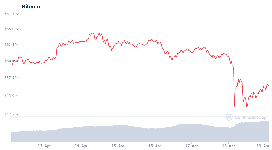 Bitcoin's crash.