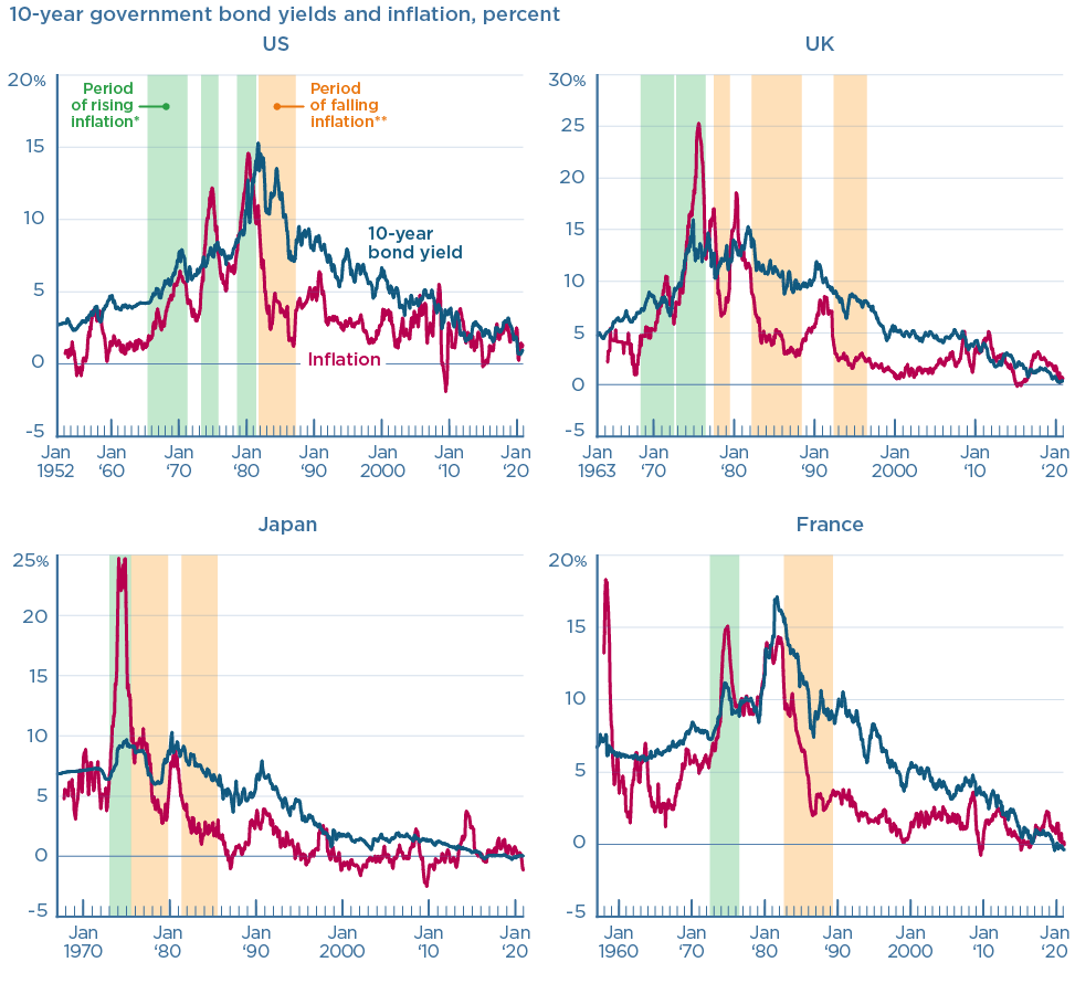 There is no evidence to suggest that bond markets are good predictors of inflation.