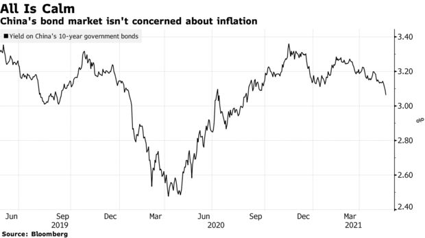 China's bond market isn't concerned about inflation.