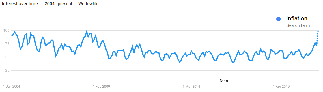 Google searches for inflation are back where they were during the global financial crisis.