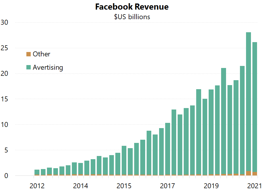 Over 97% of Facebook's revenue comes from advertising.